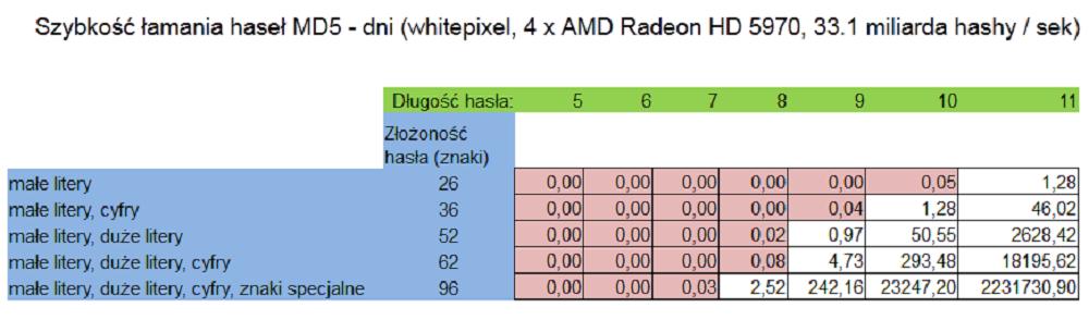 GPU-CPU_tabela_szybkosc_lamania_01