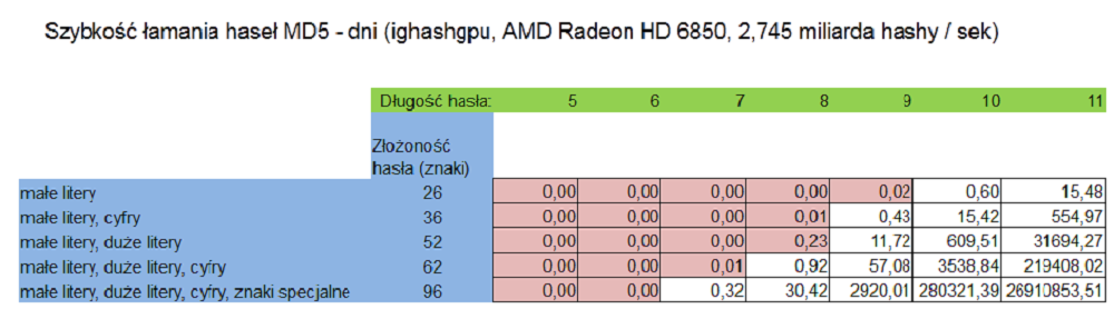 GPU-CPU_tabela_szybkosc_lamania_02
