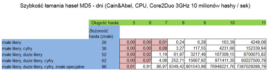 GPU-CPU_tabela_szybkosc_lamania_03