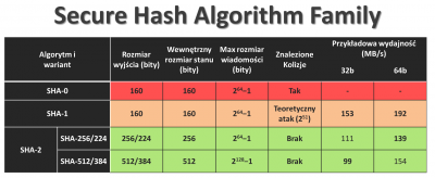 SecureHashAlghoritms
