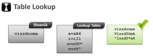 hashcat-table-Lookup