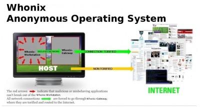 Architektura systemu Whonix