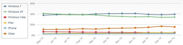 Popularność Windowsa XP spada tylko nieznacznie