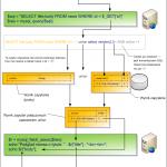 WordPress wypuszcza aktualizację – SQL injection