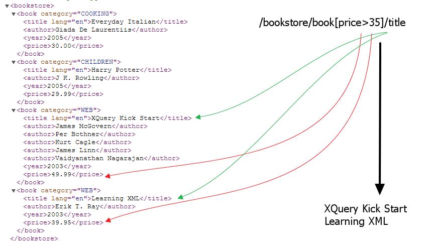 learn xml online