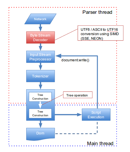 parsing-model-overview