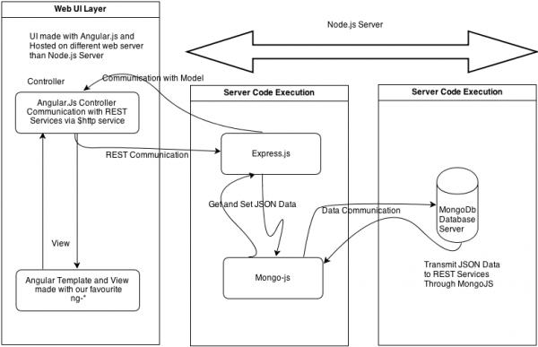 2. Przykładowa architektura aplikacji SPA. Na schemacie widać elementy w postaci frameworka Express.js oraz bazy danych MongoDB po stronie serwera, a także frameworka AngularJS po stronie klienta. Komunikacja odbywa się poprzez komunikaty REST, dane wymieniane są w formacie JSON. Jest to jeden z najpowszechniej spotykanych schematów w aplikacjach SPA zbudowanych na Node.js.