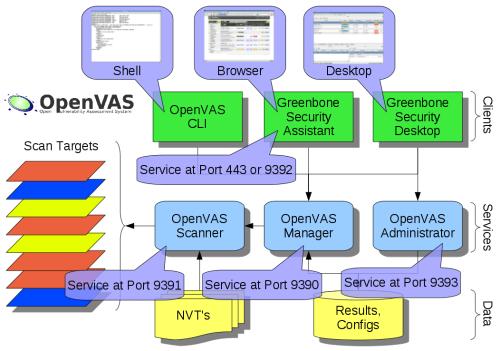 źródło: http://www.openvas.org/img/OpenVAS4-Software.png