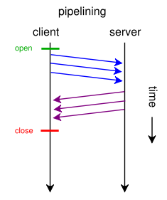 spdy-http_pipelining
