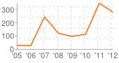 strona-chart