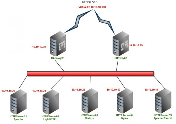 haproxy_keepalived_webservers