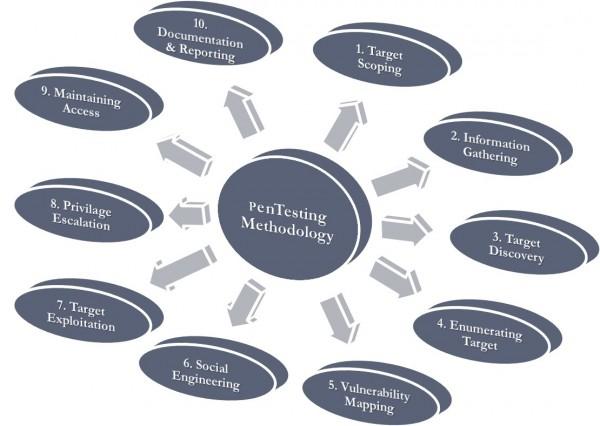 Ogólny przegląd faz metodologii przeprowadzania testów penetracyjnych.
