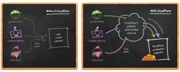 Ogólny schemat działania Cloudflare (źródło).