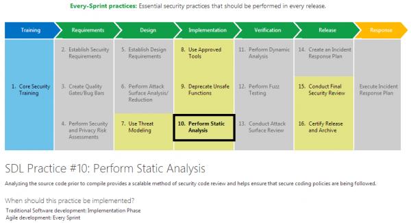 Statyczna analiza kodu w cyklu bezpiecznego wytwarzania oprogramowania — Microsoft SDL; źródło