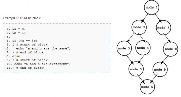 Analiza przepływu danych — identyfikacja bloków podstawowych oraz tworzenie grafu kontroli przepływu.