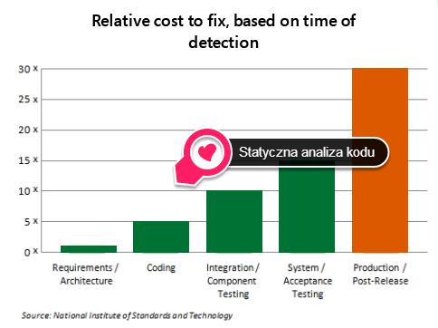 SAK_3_static-code-bugs-cost