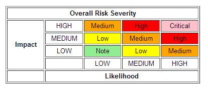 owasp_risk