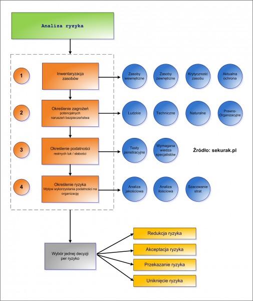 Analiza ryzyka uzupełniona o proces decyzji o ryzyku.