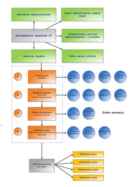 Proces analizy ryzyka w kontekście zarządzania ryzykiem
