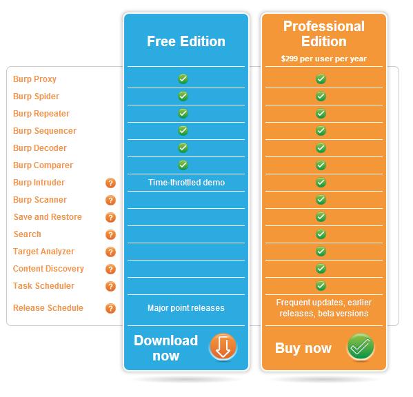 Burp Suite - porównanie wersji Free oraz Professional