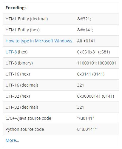 """Różne sposoby kodowania znaku """"Ł"""""""
