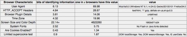 Tor Browser – wersja 3.x uruchomiona na środowisku B