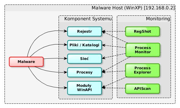 Narzędzia do analizy zachowania malware'u