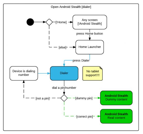 Algorytm uruchamiana DroidStealt