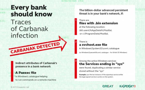 Ślady Carbanak w systemie, źródło: Kaspersky Labs