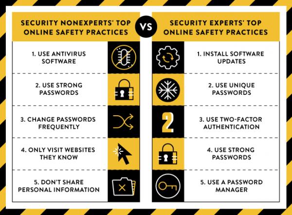 Rekomendowane praktyki bezpieczeństwa online — eksperci kontra zwykli internauci
