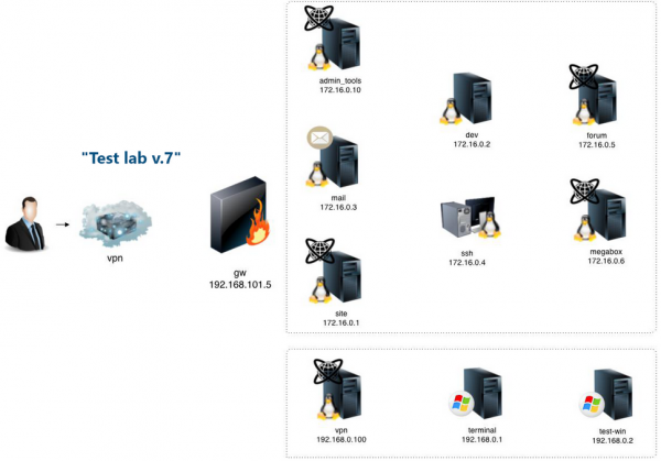 Test lab v.7 -- schemat udostępnionego laboratorium