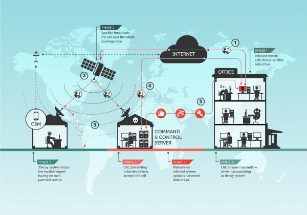 Turla -- schemat przechwytywania połączeń satelitarnych