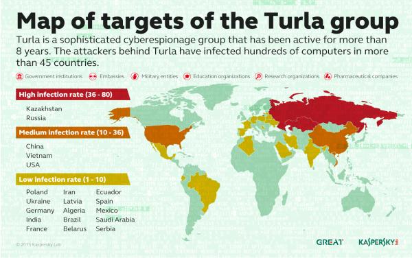 Turla -- cele ataków