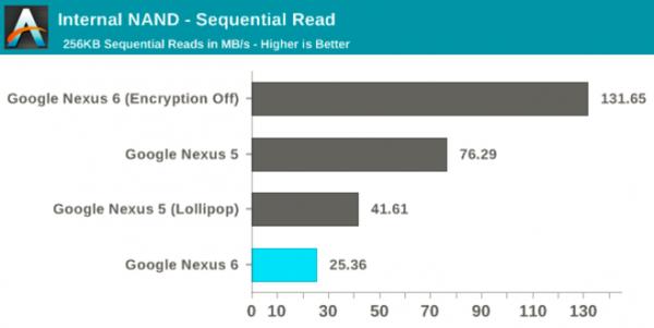 Google Nexus 6 -- znaczny spadek wydajności przy włączeniu FDE