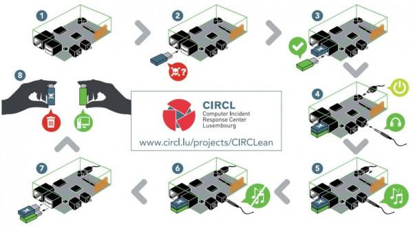 CIRCLean -- zasada działania