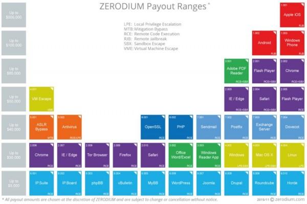 Zerodium -- stawki oferowane za poszczególne platformy