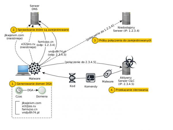 Rys. 2. Działanie mechanizmu generowania domen - DGA.