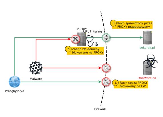 Rys. 3. Wykorzystanie PROXY do inspekcji ruchu wychodzącego.