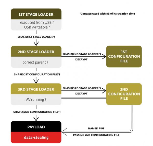 Diagram infekcji. IMG za ESET