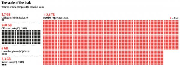 Panama Papers -- skala wycieku danych