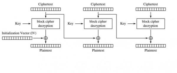 Rysunek 1. Schemat procesu deszyfrowania w trybie CBC (Wikipedia).