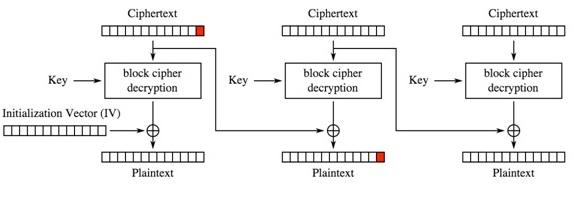 Rysunek 2. Schemat procesu deszyfrowania: zaznaczono ostatni bajt bloku.
