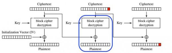 Rysunek 13. Deszyfrowanie kolejnych bloków szyfrogramu.