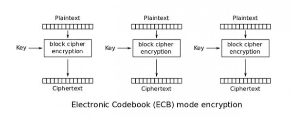 Rysunek 1. Sposób działania szyfrowania ECB (źródło: Wikipedia).