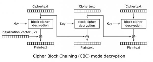 Rysunek 4. Deszyfrowanie danych CBC (źródło: Wikipedia).