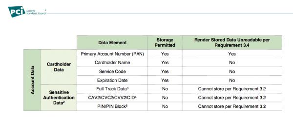 Fragment dokumentacji PCI-DSS