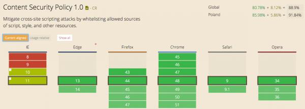 Rysunek 1. CSP 1.0 wspierane przez około 90% przeglądarek internautów.