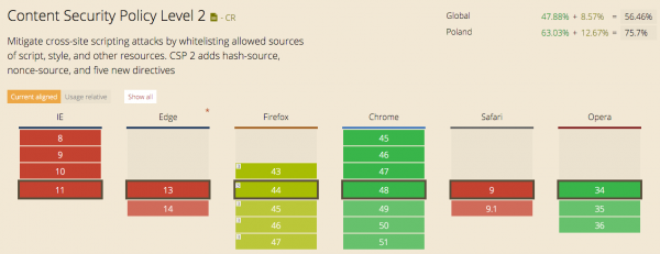 Rysunek 2. CSP 2.0 wspierane przez ponad połowę przeglądarek internautów (w Polsce – 75%).