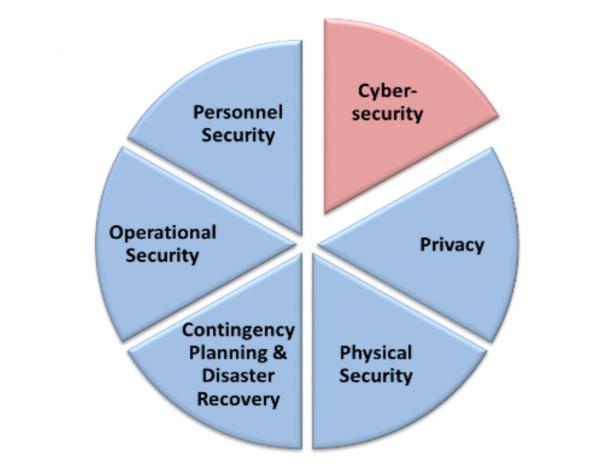 Jeden z diagramów z opracowania NIST